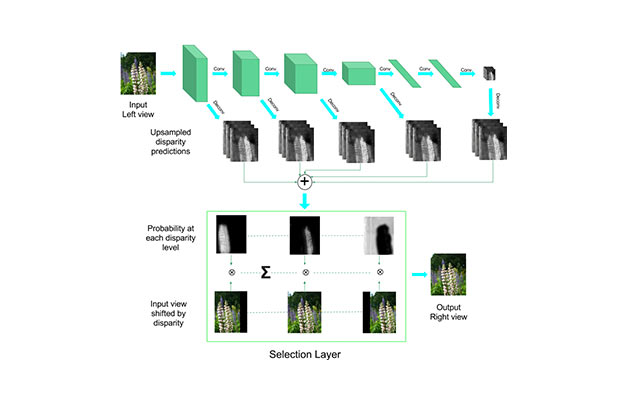 Deep3D: Fully Automatic 2D-to-3D Video Conversion with Deep Convolutional Neural Networks