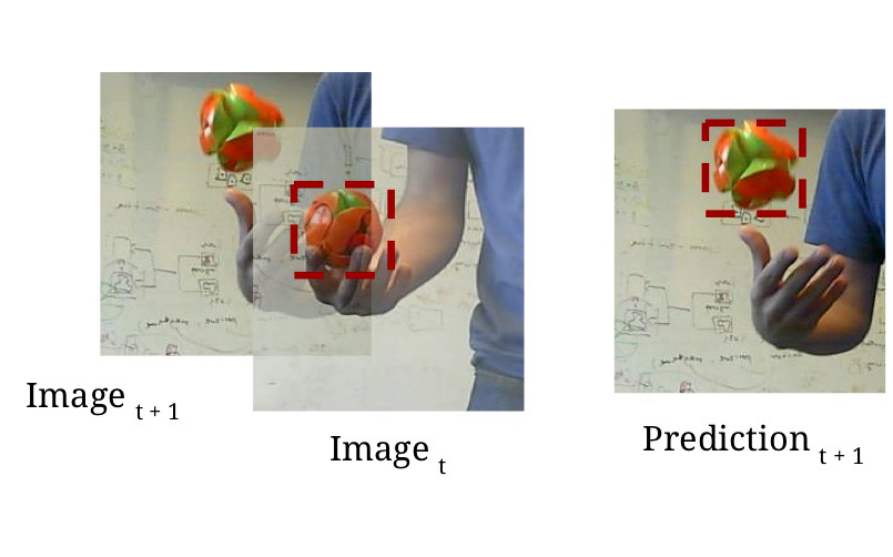 Re3 : Real-Time Recurrent Regression Networks for Visual Tracking of Generic Objects